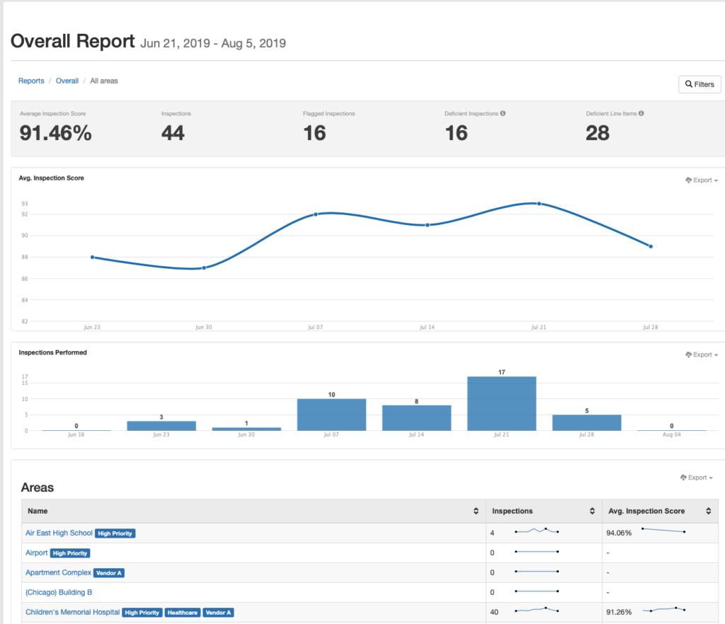 Organization Reporting