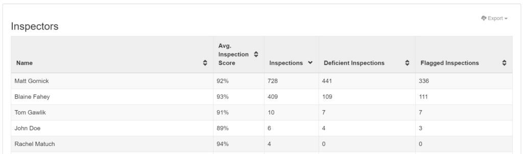 OrangeQC inspectors report, listing each inspector's name, average inspection score, number of completed inspections, number of deficient inspections, and number of flagged inspections.